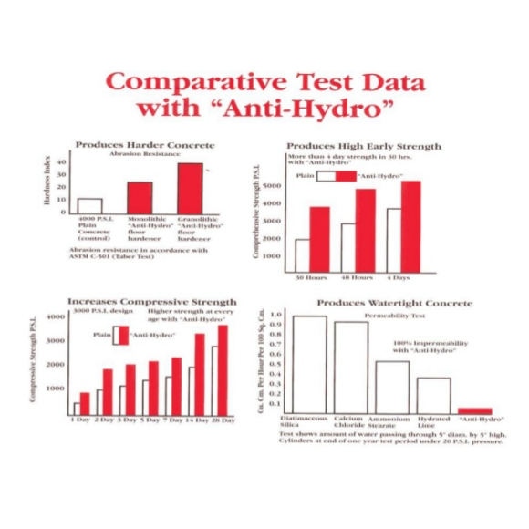 anti-hydro waterproofing concrete cement accelerator admix chart